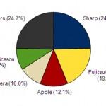 2011年第2四半期の国内携帯電話ベンダー別シェア