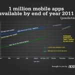 iOS/Androidアプリが100万本達成