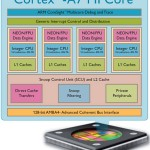 ARM Cortex-A7 MPCoreイメージ
