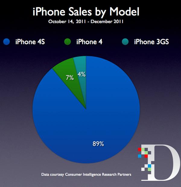 iPhoneモデル別販売シェア