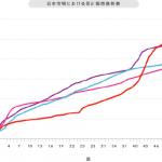 ニンテンドー3DS、国内販売500万台突破