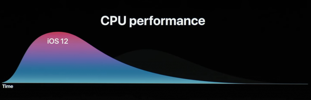 CPU Performance on iOS 12