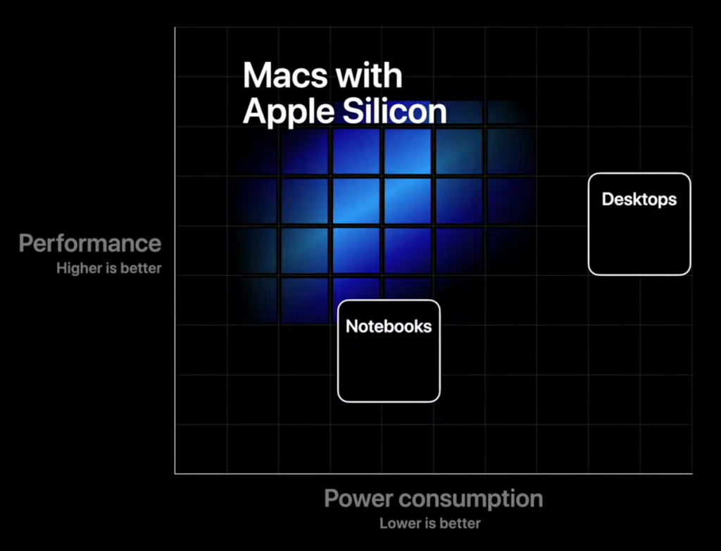 ARM architecture CPU in Macs, delivers higher performance per watt and better graphic experience